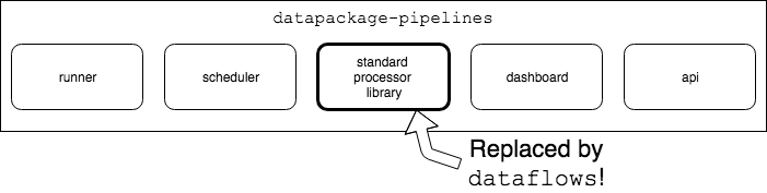 diagram showing the relationship between dataflows and datapackage-pipelines