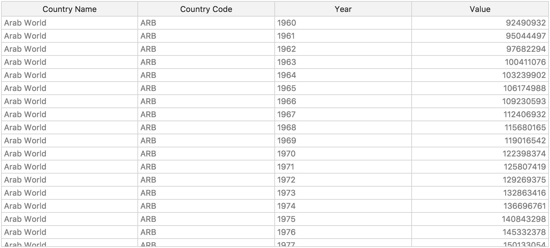 Core Data on DataHub io - Open Knowledge Labs